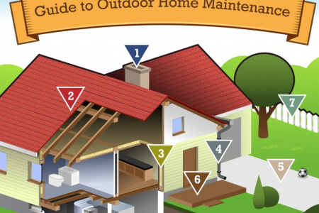 A Guide to Budgeting Outdoor Home Maintenance Infographic