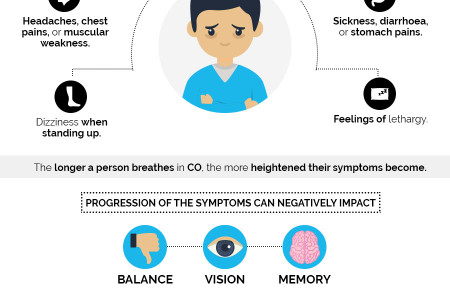 A Guide to Carbon Monoxide, The Silent Killer in the Home Infographic