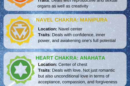 A Guide to Chakras Infographic
