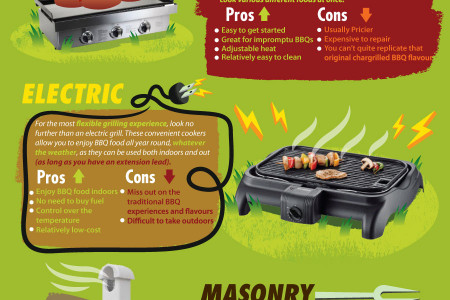A Guide To Choosing The Right BBQ Infographic