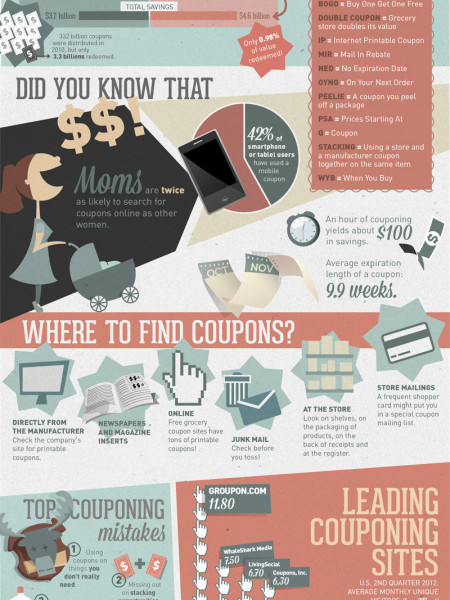 A Guide to Couponing: America's Coupon Craze Infographic
