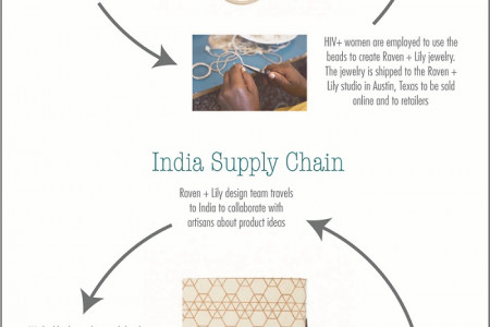 A Guide to Fair Trade Shopping Infographic
