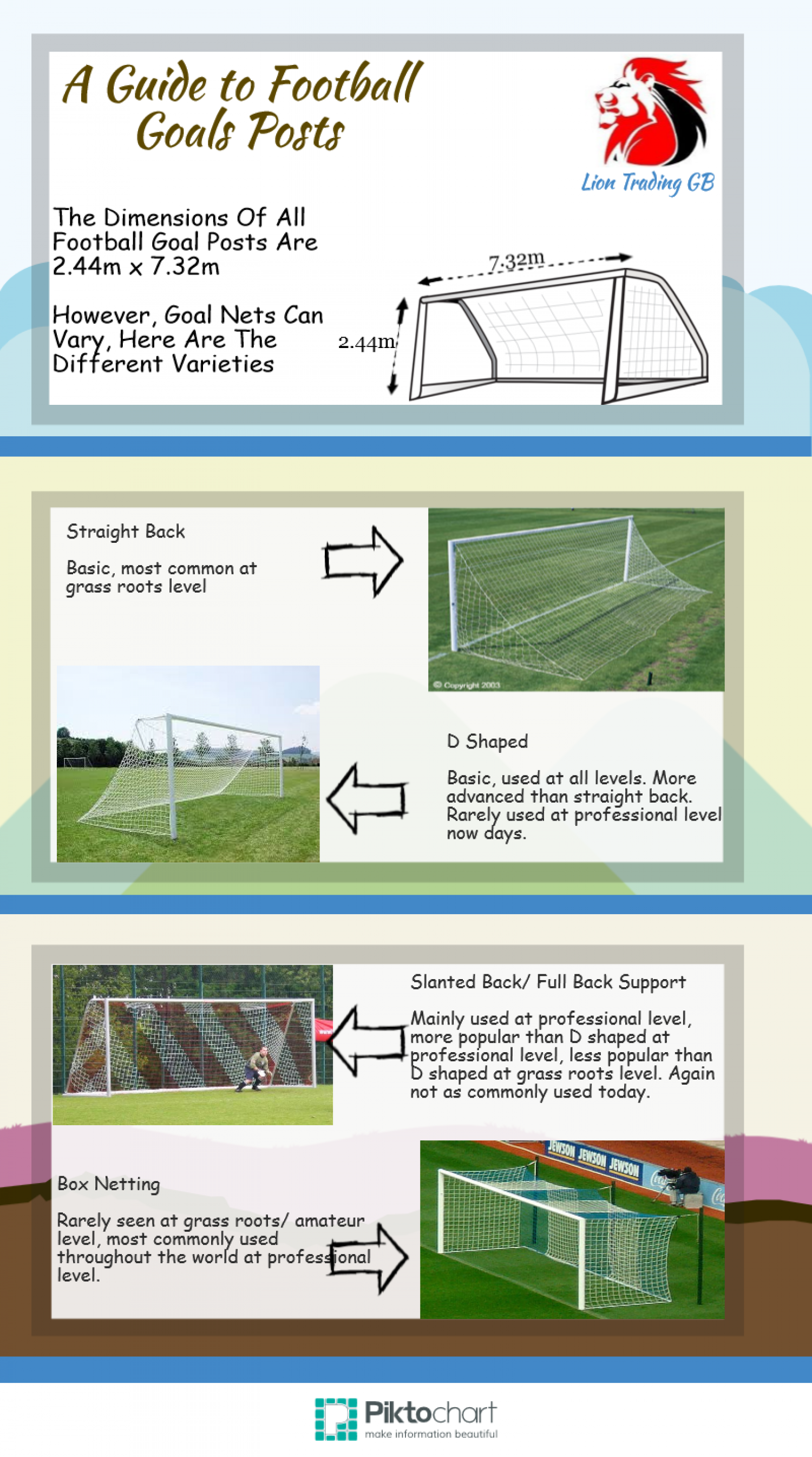 A Guide to Football Goal Posts Infographic