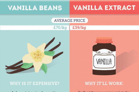 A Guide to Money-Saving Ingredient Swaps Infographic