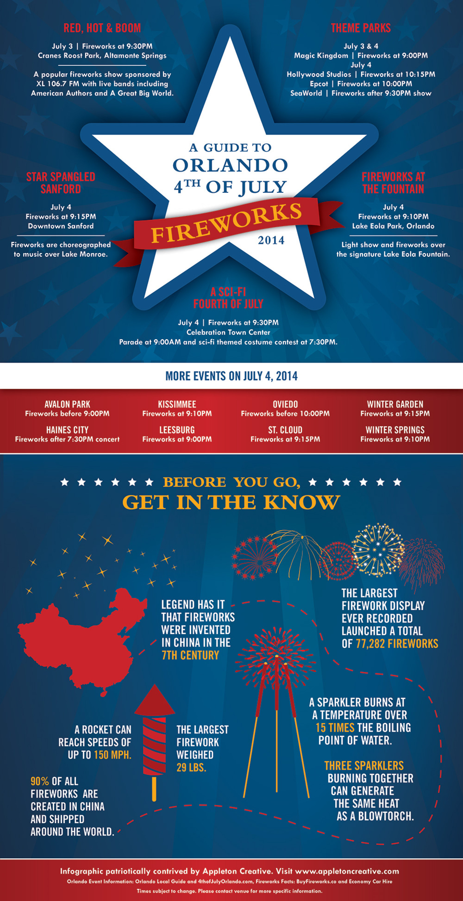 A Guide to Orlando 4th of July Fireworks 2014 Infographic