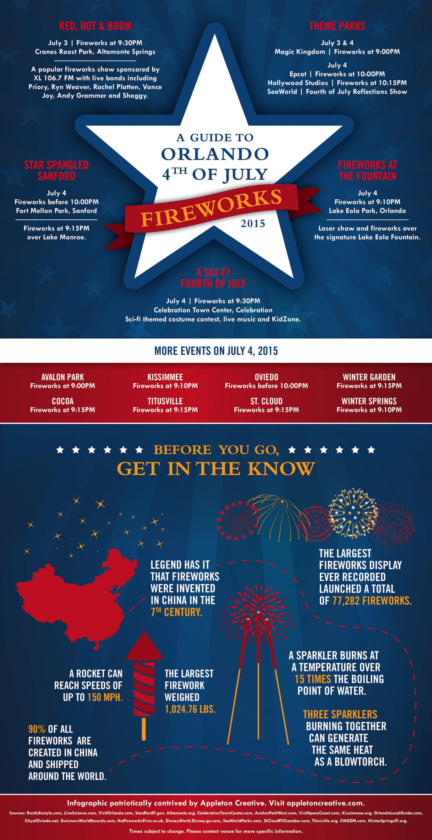 A Guide to Orlando 4th of July Fireworks 2015  Infographic