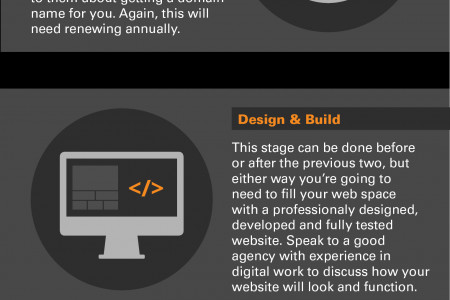 A Guide to Planning & Launching a Successful Website for Business Infographic