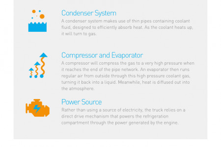 A Guide to Refrigerated Trucks Infographic