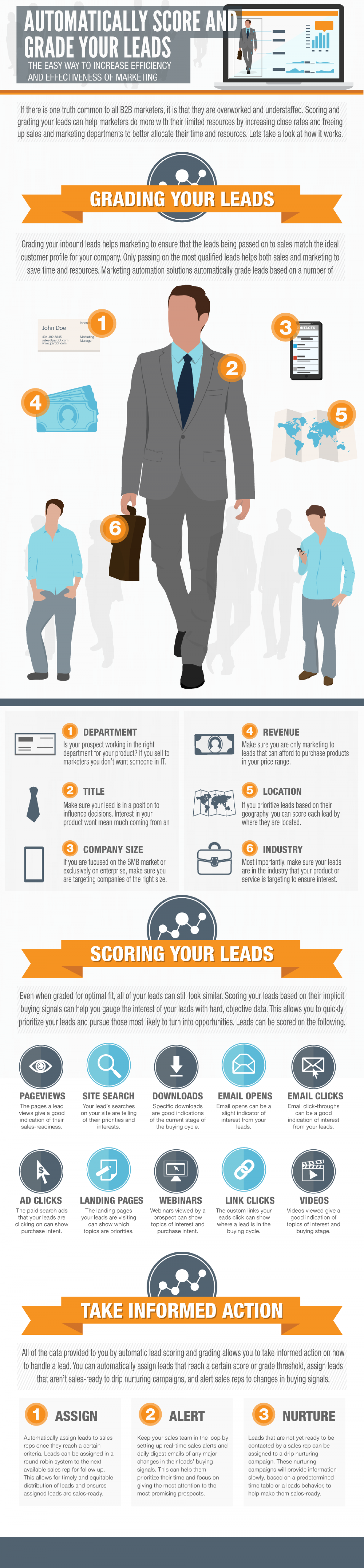 A Guide to Scoring and Grading Your Leads Infographic
