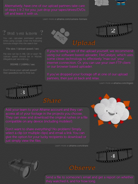A Guide to Sharing Broadcast Video Files in the Cloud (with Aframe) Infographic
