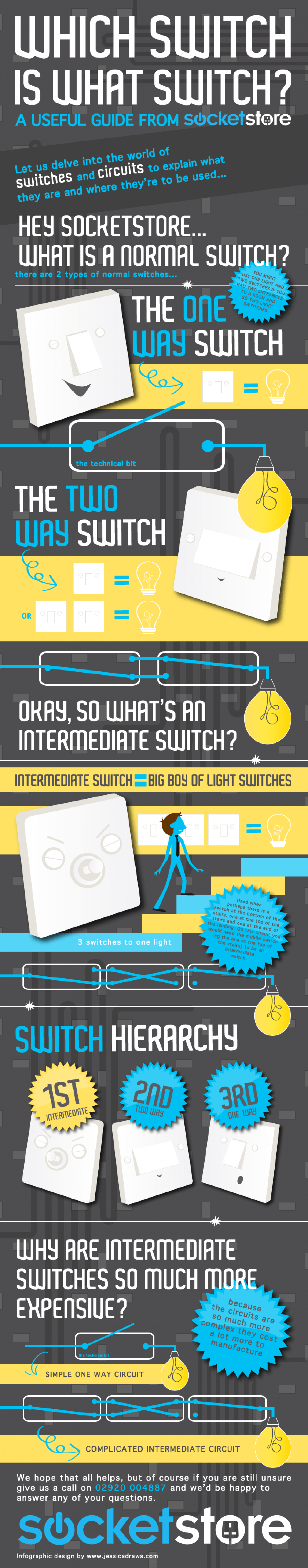 A Guide to Switches Infographic