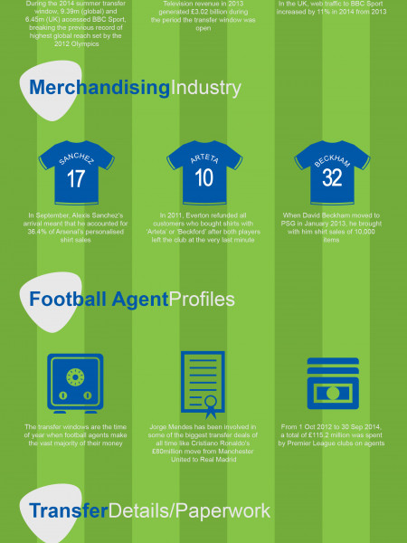 A Guide to the Industries Involved in Transfer Deadline Day Infographic