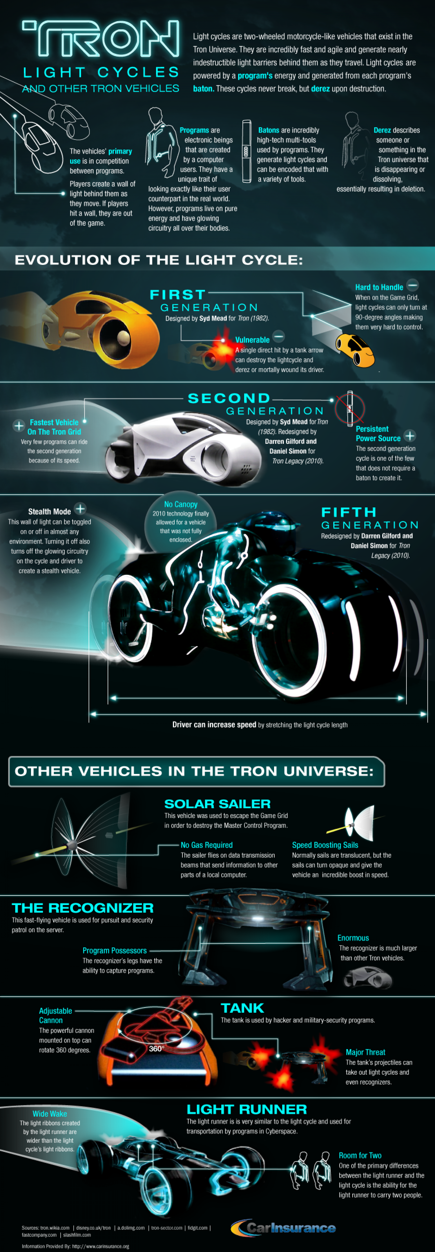 A Guide to Tron Light Cycles Infographic