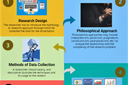 A Guide to Write an Effective Methodology for Your Dissertation Infographic