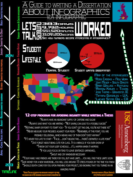 A Guide to Writing a Dissertation About Infographics Via Infographic Infographic