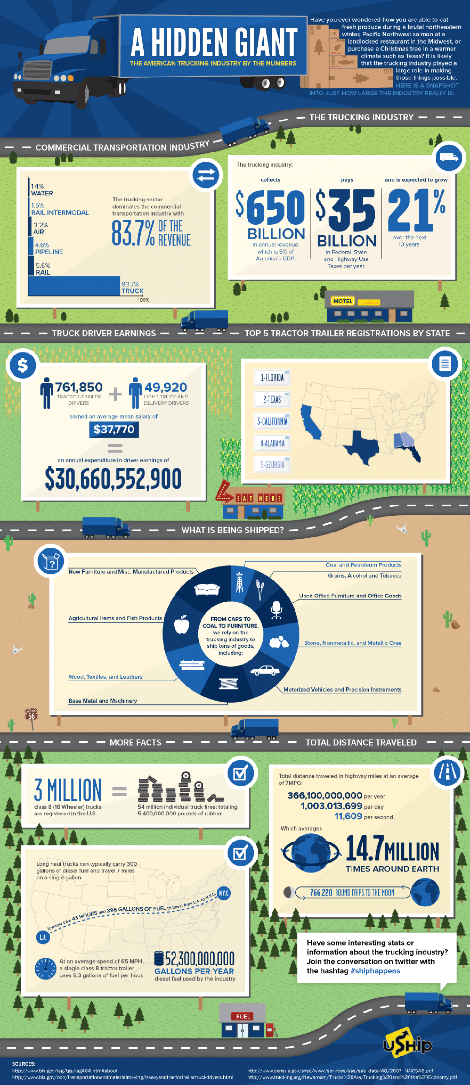 A Hidden Giant: The US Trucking Industry by the Numbers Infographic