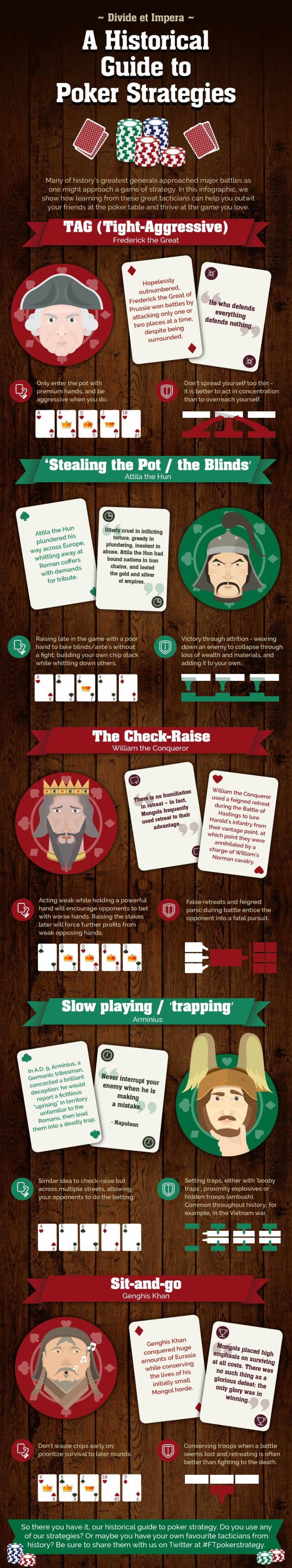 A Historical Guide to Poker Strategies Infographic