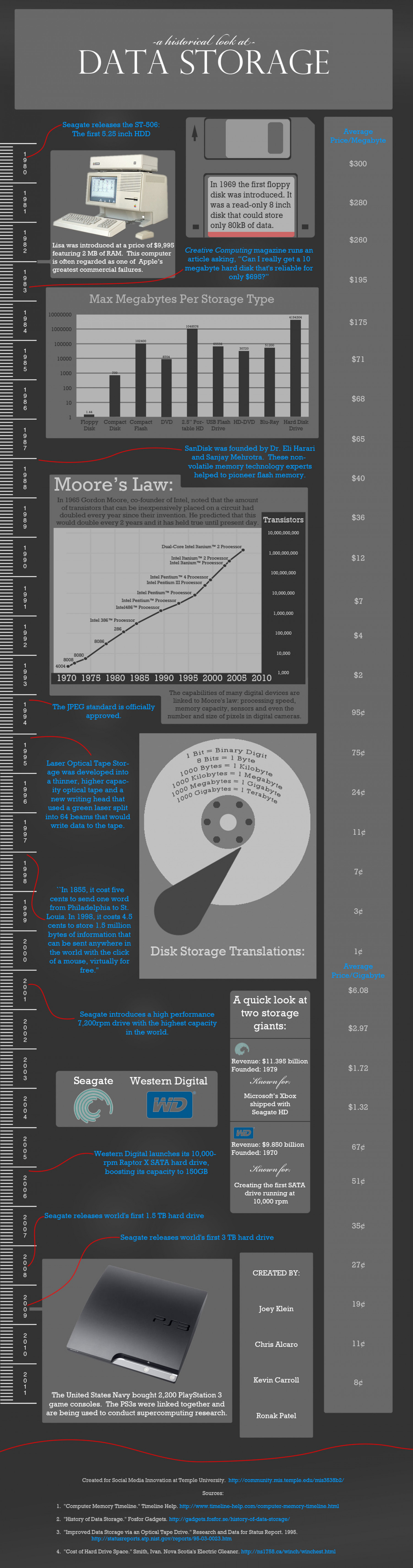 A Historical Look at Digital Data Storage Infographic