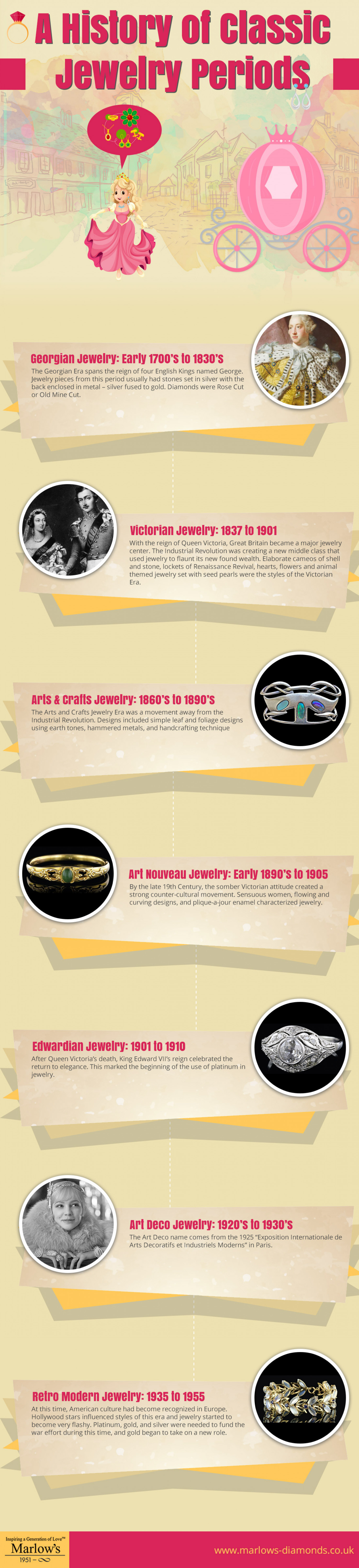A History of Classic Jewelry Periods Infographic