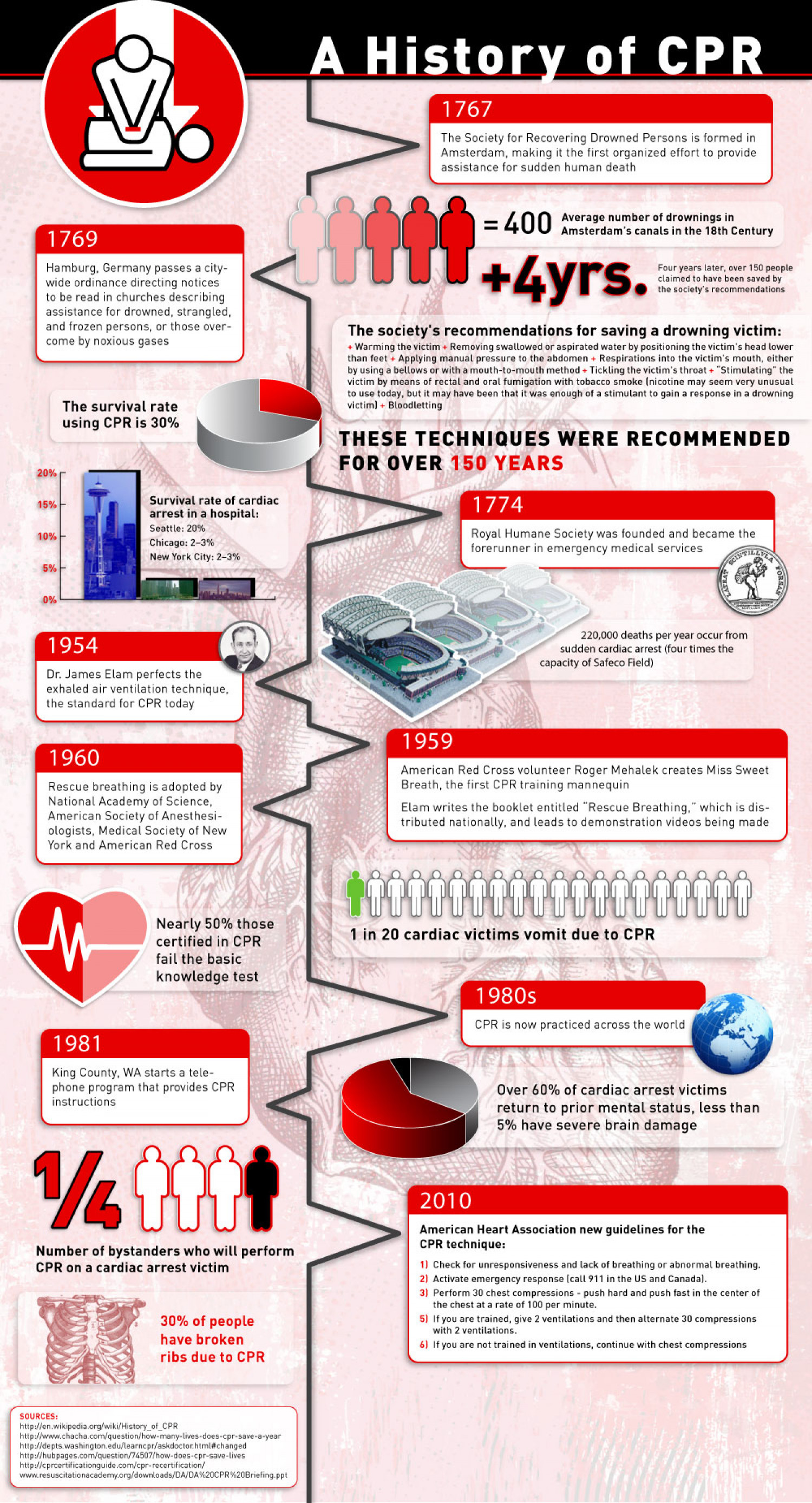 A History of CPR  Infographic