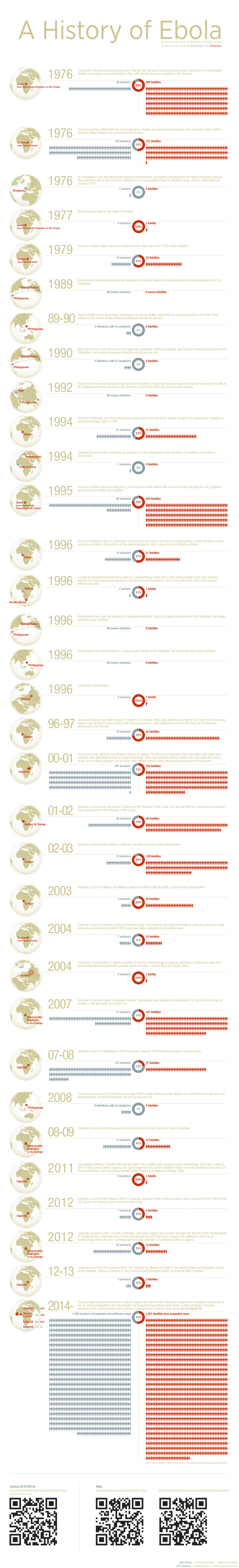 A History of Ebola Infographic