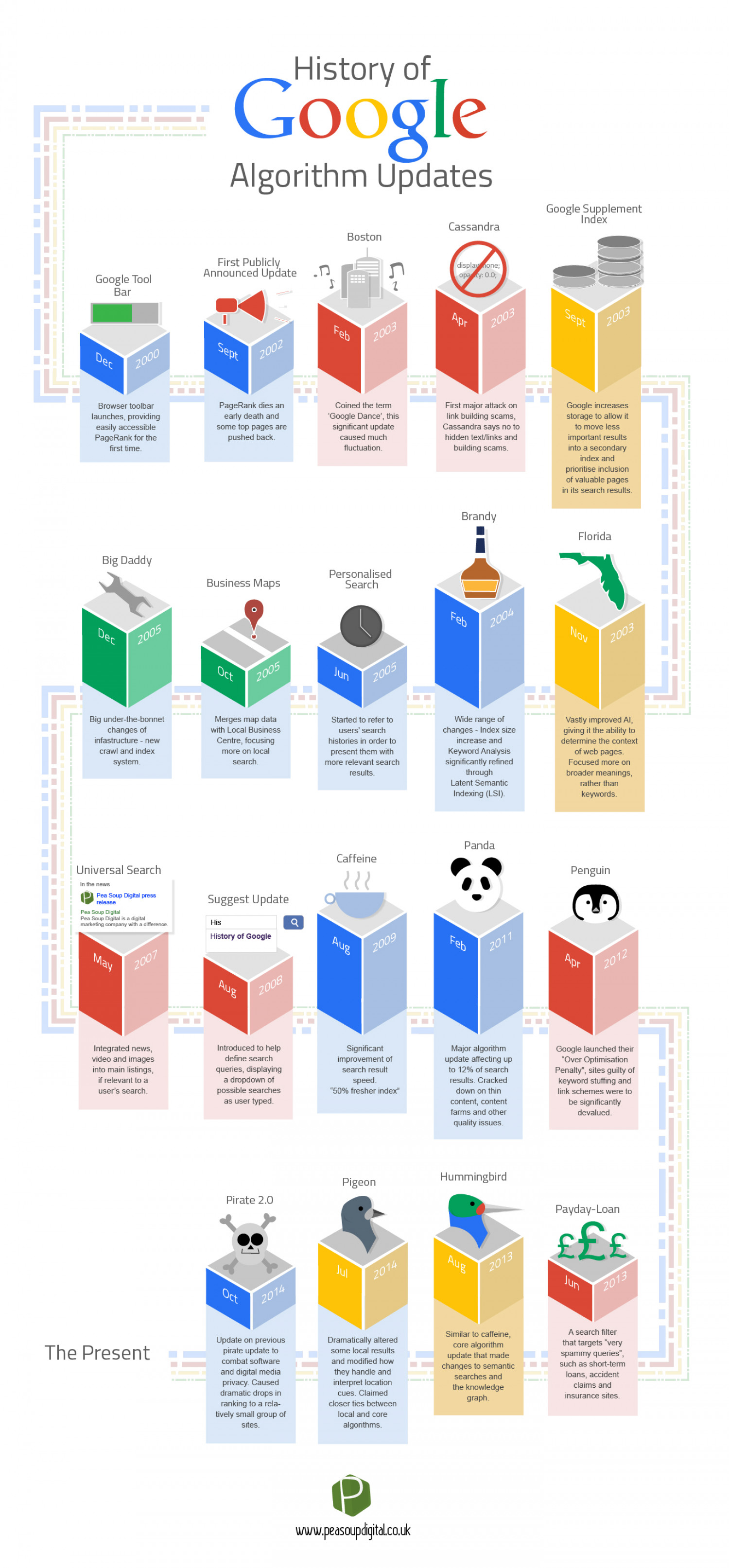 A History of Google Algorithm Updates Infographic