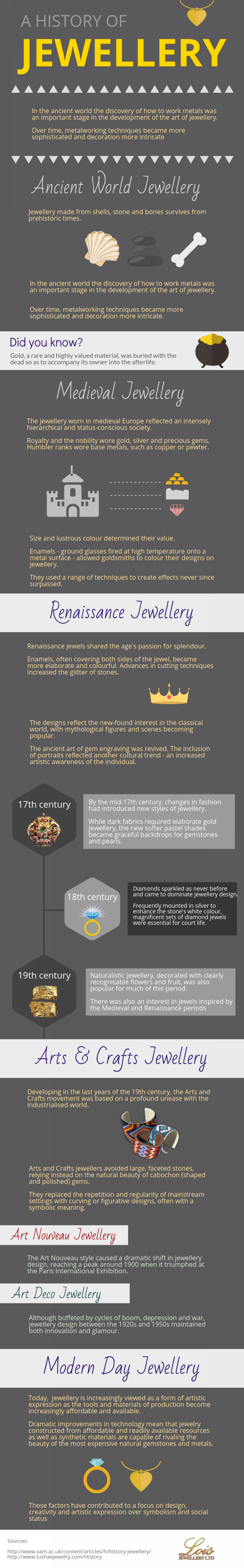 A History Of Jewellery Infographic