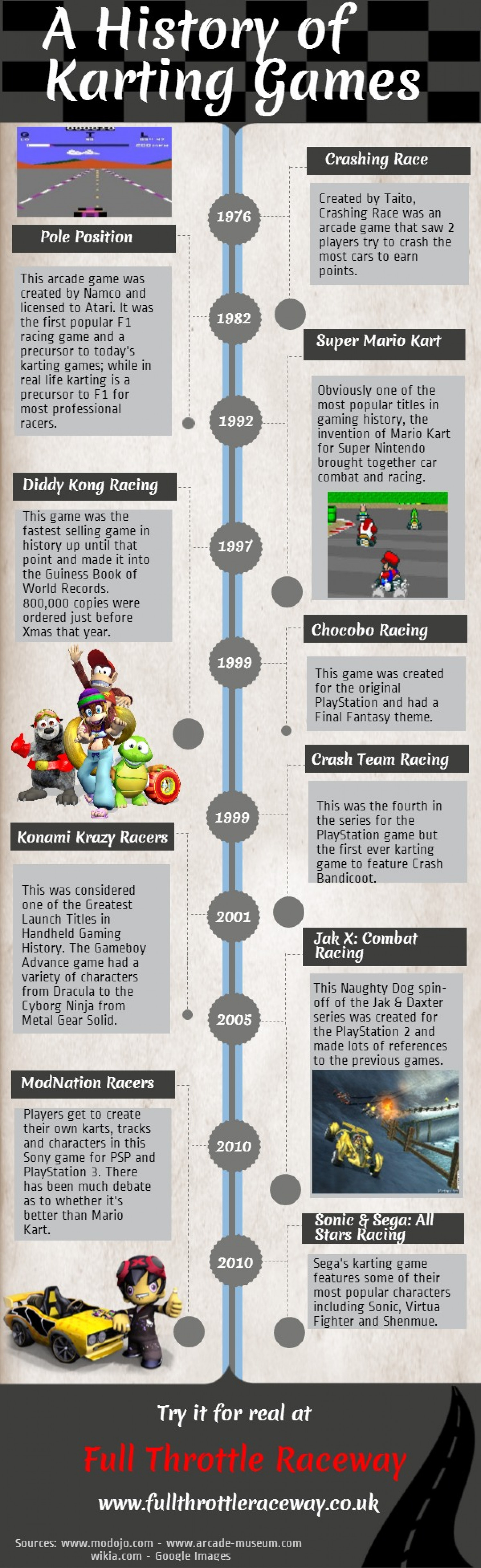 A History of Karting Games Infographic