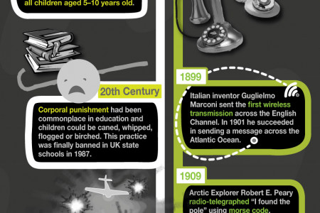 A History of Learning - A History of Mobile Technology Infographic