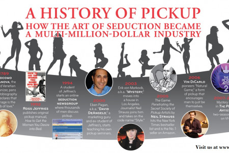 A history of the pickup community Infographic