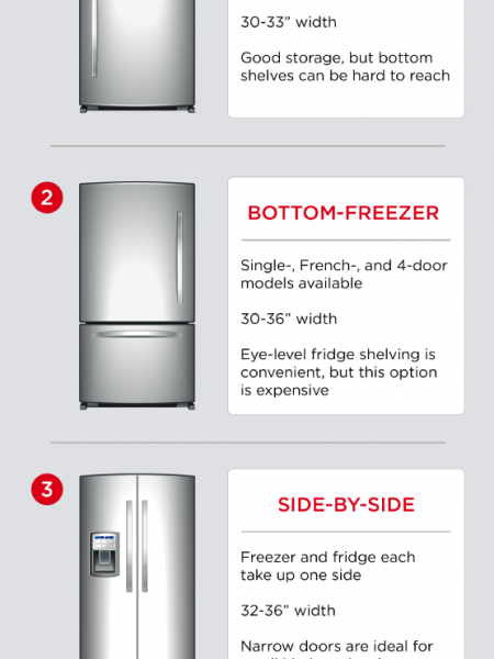 A Homeowner's Guide to Refrigerators Infographic