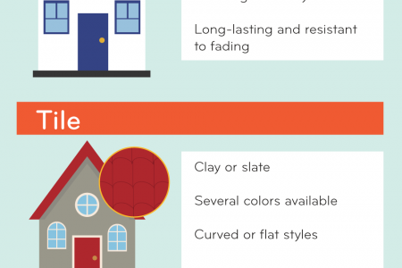 A HOMEOWNER'S GUIDE TO ROOFING MATERIALS  Infographic