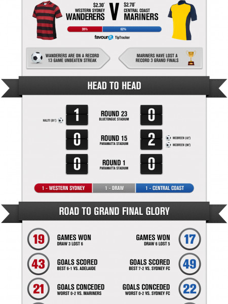A League Grand Final Infographic