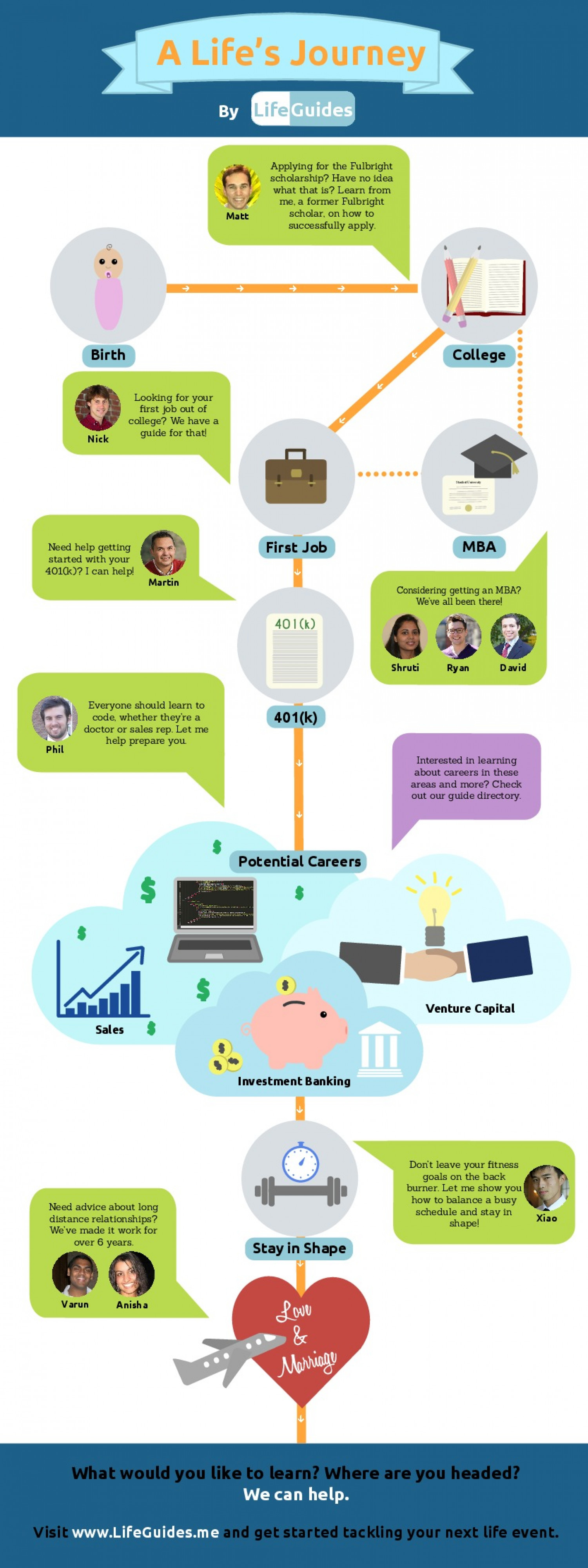 A Life's Journey Infographic