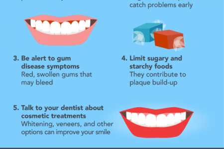 A Lifetime of Dental Health Infographic