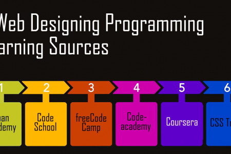 A List of 6 sources to learn various programming languages for Web Design Infographic