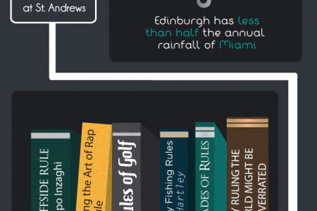 A Little Slice of Edinburgh Infographic