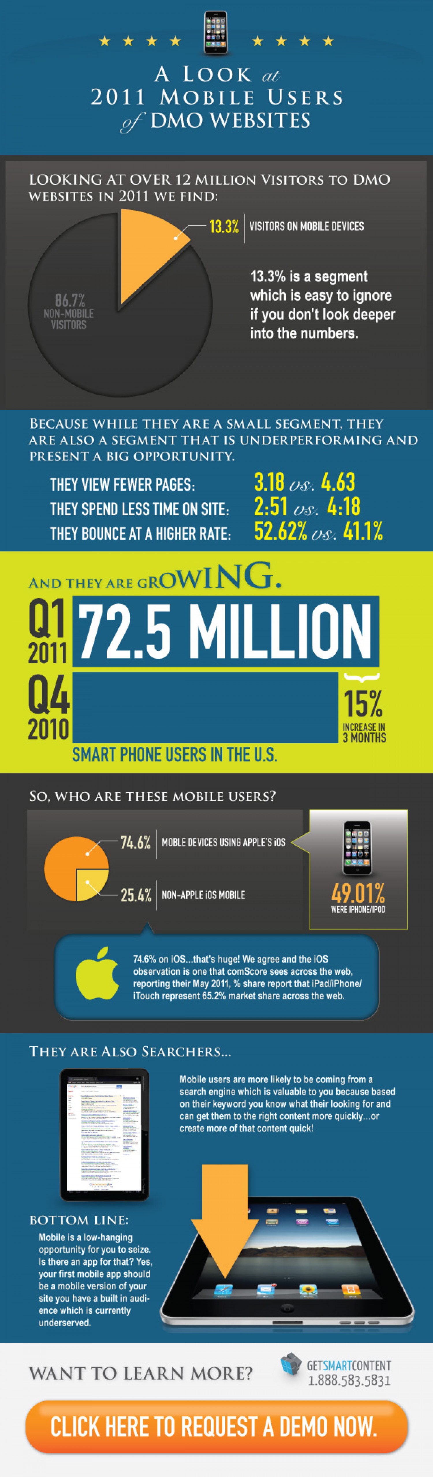 A Look at 2011 Mobile Users of DMO Websites Infographic