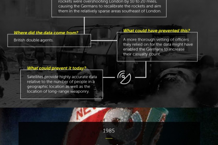 A look at bad data throughout history Infographic