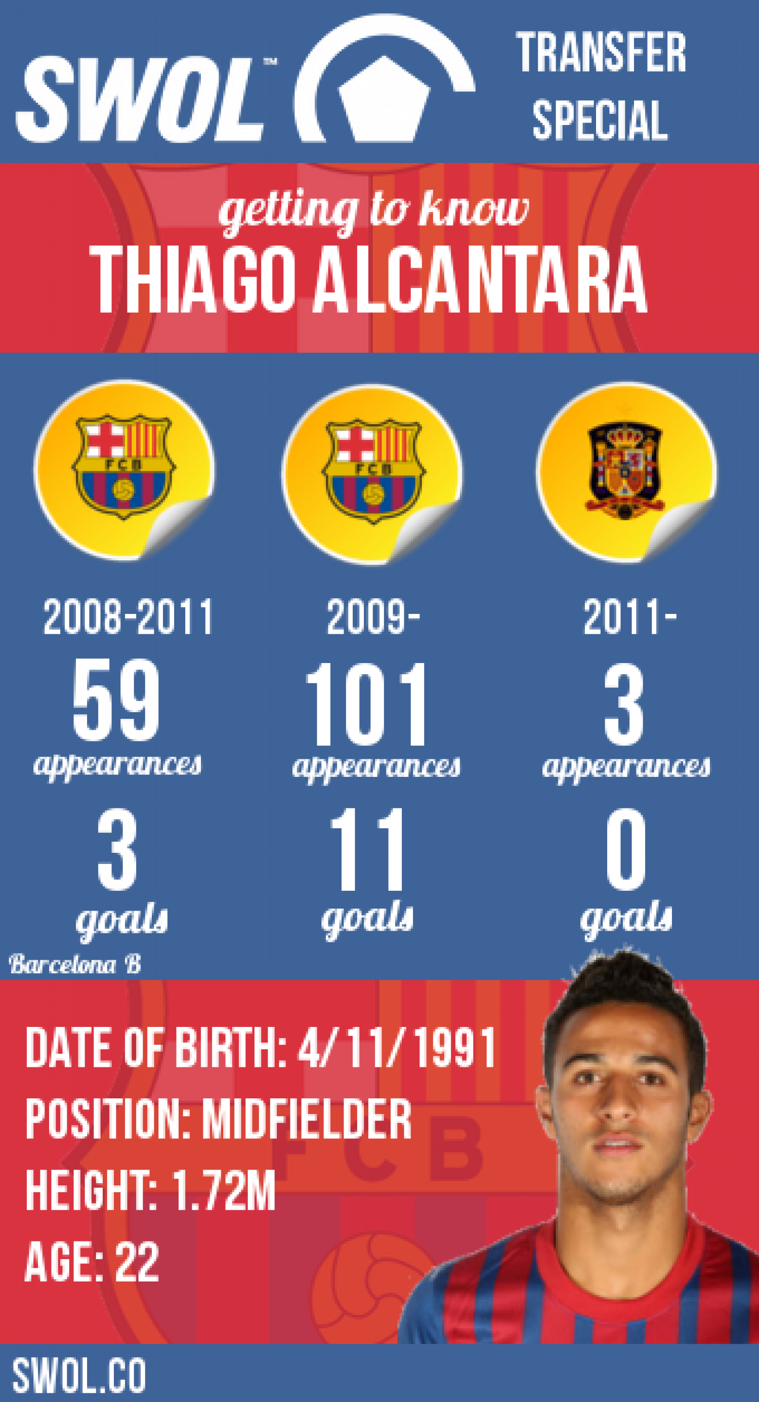 A Look at Barcelona's Thiago Alcantara Infographic