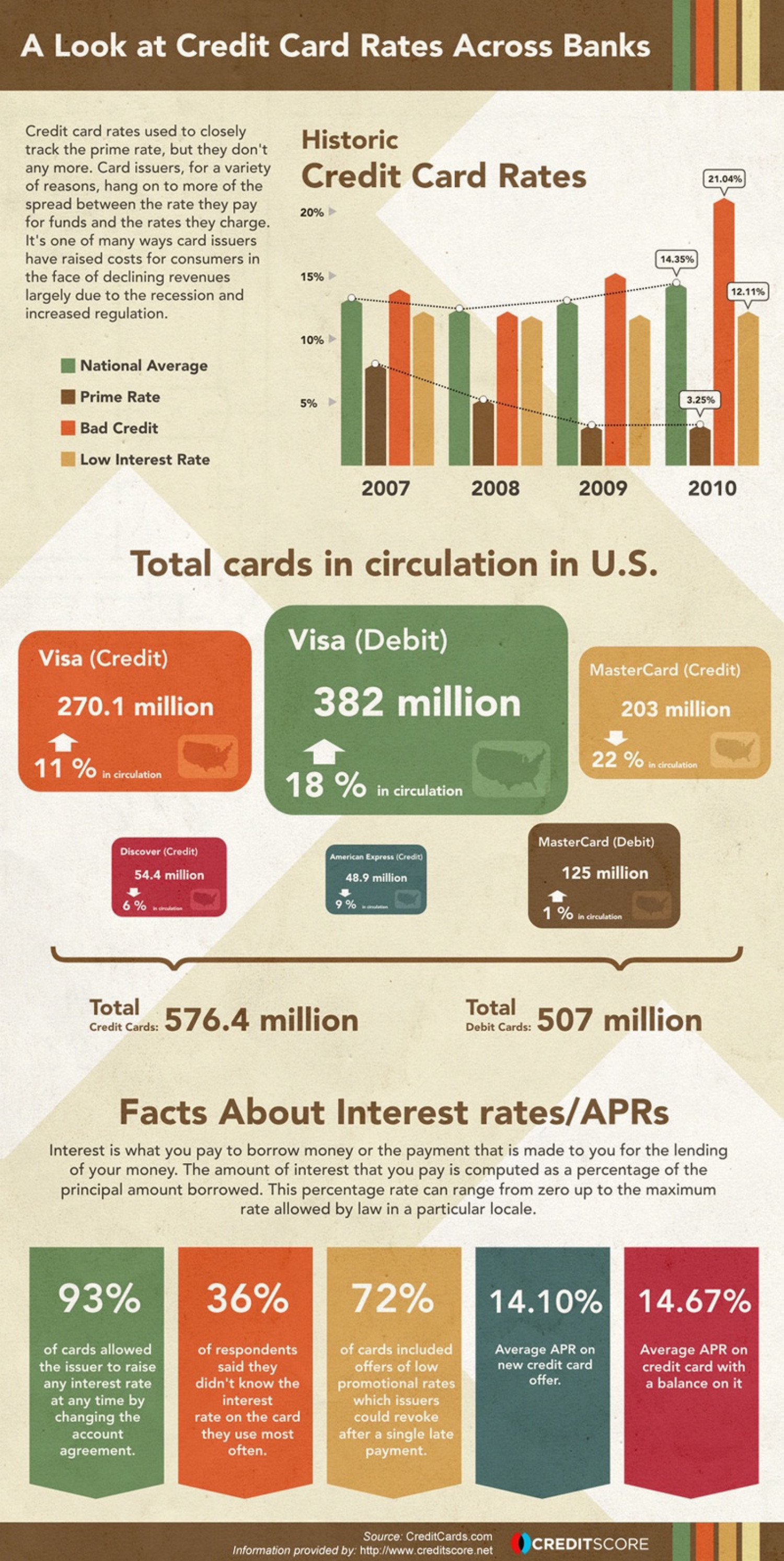 A Look at Credit Card Rates Across Banks | Visual.ly