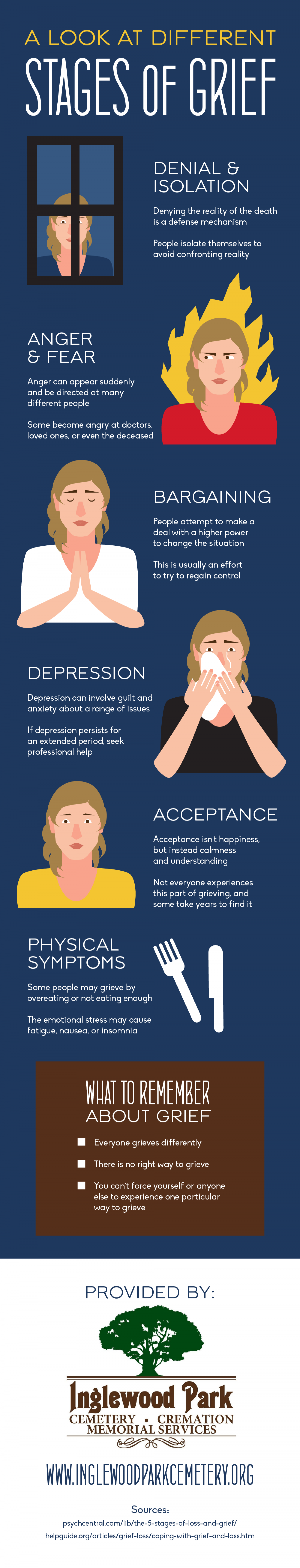 A Look at Different Stages of Grief Infographic