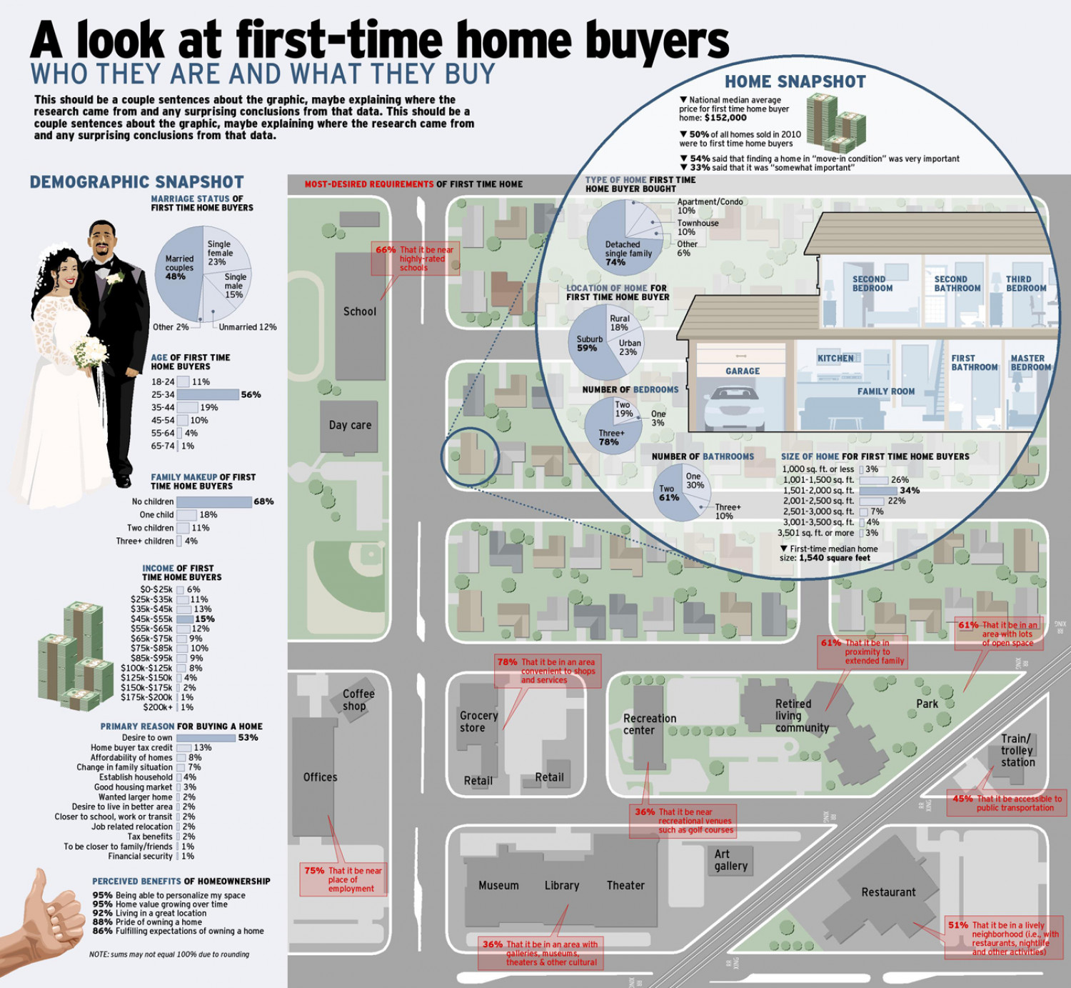 A Look at First-Time Home Buyers Infographic