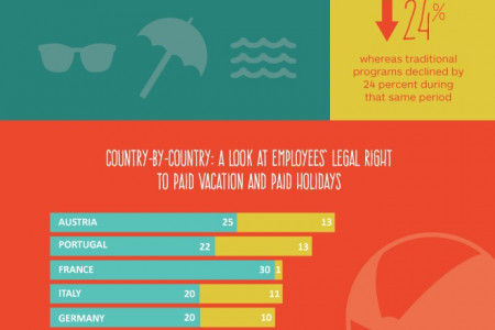 A look at paid vacation time around the globe Infographic