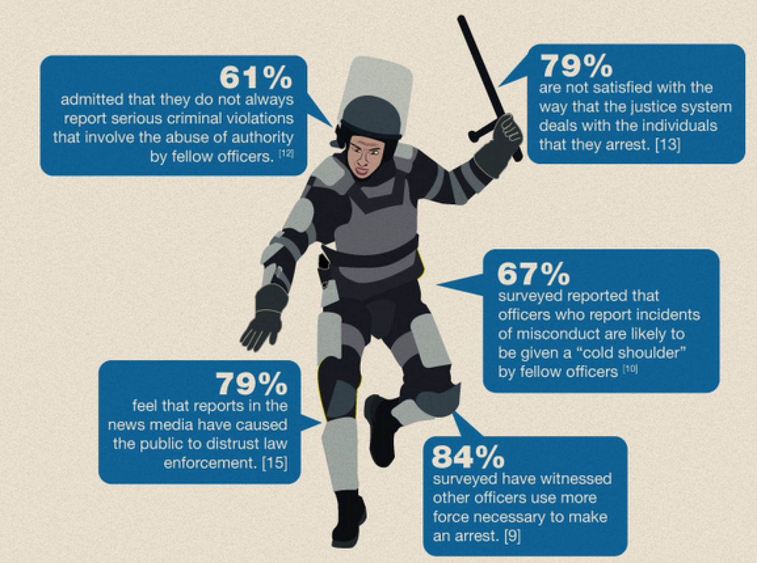 A Neutral Look At Police Brutality Infographic