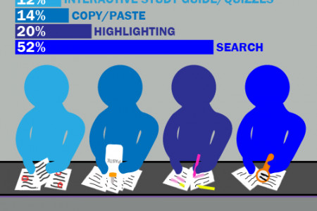 A Look at Students Using eTextbooks Infographic