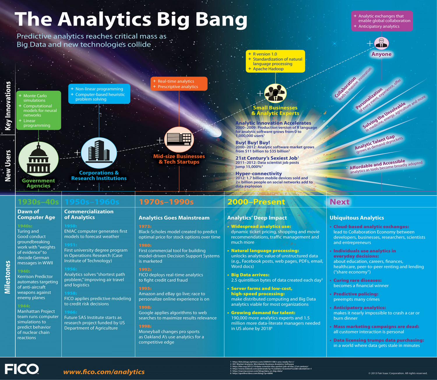A Look at the History and Future of Predictive Analytics and Big Data Infographic