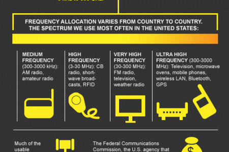 A Look At The Radio Spectrum Infographic