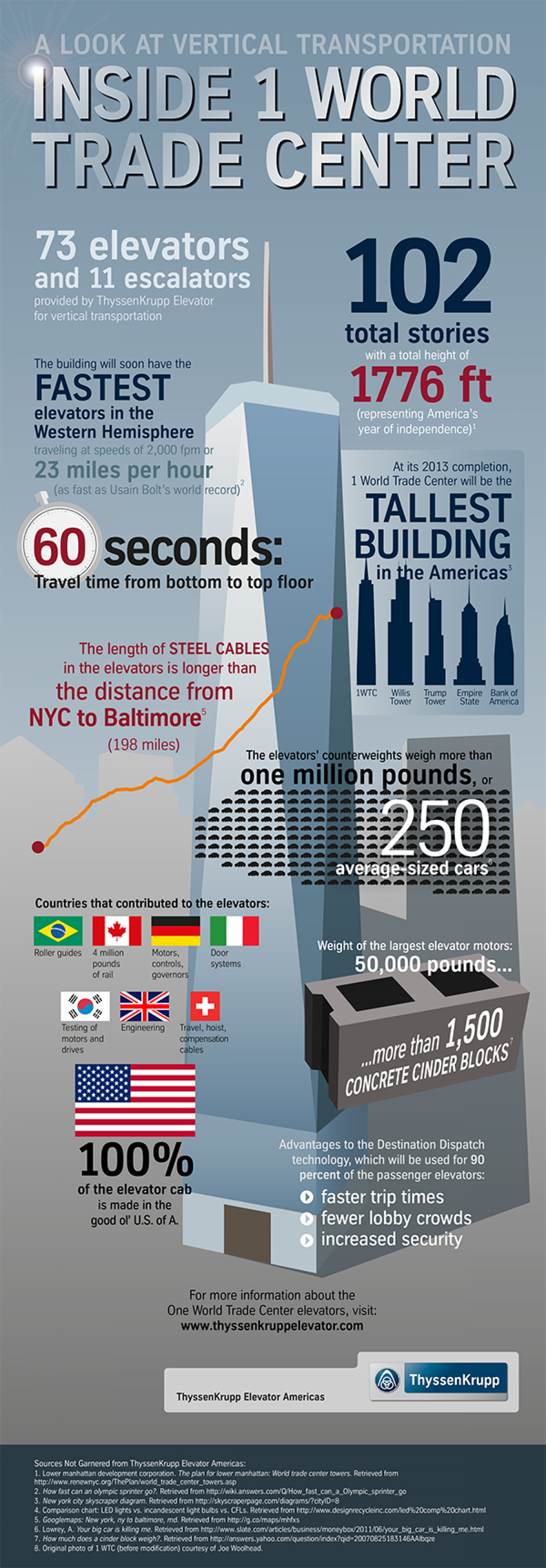 A Look at Vertical Transportation Inside One World Trade Center Infographic