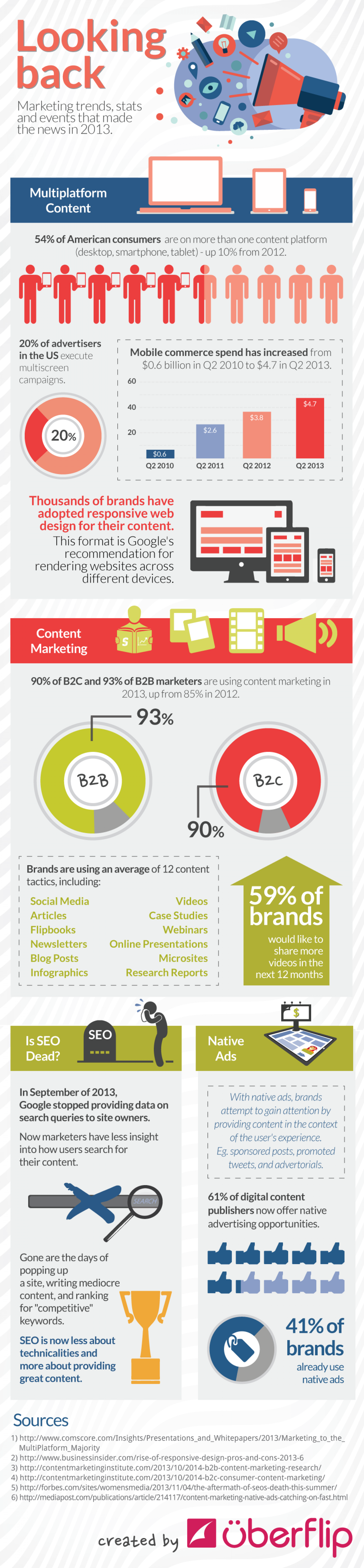 A Look Back At Marketing Trends Of 2013 Infographic